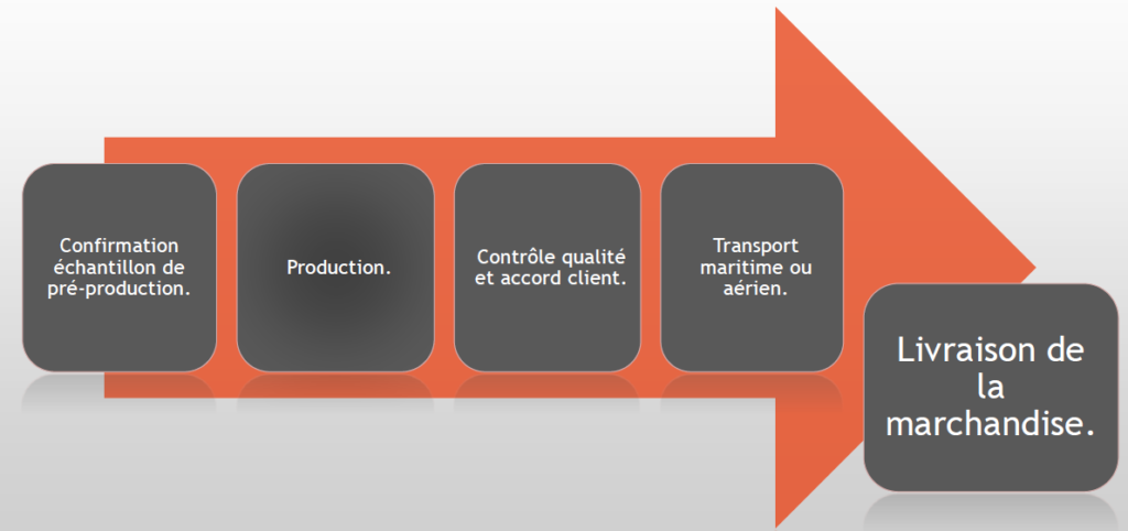 processus-lgm-sourcing-asie